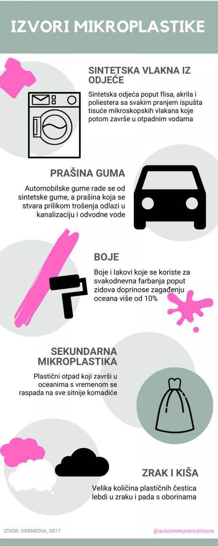 mikroplastika i plastika u okolišu